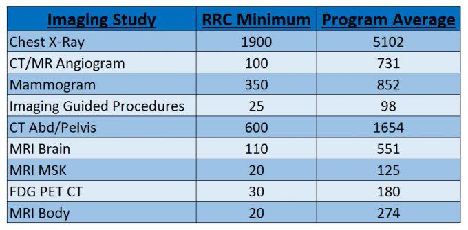 residency-numbers